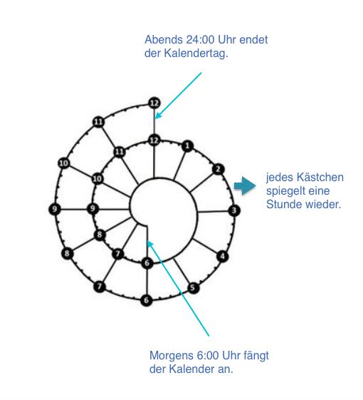 Spiraldex Erklärung