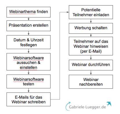 Webinar Prozess